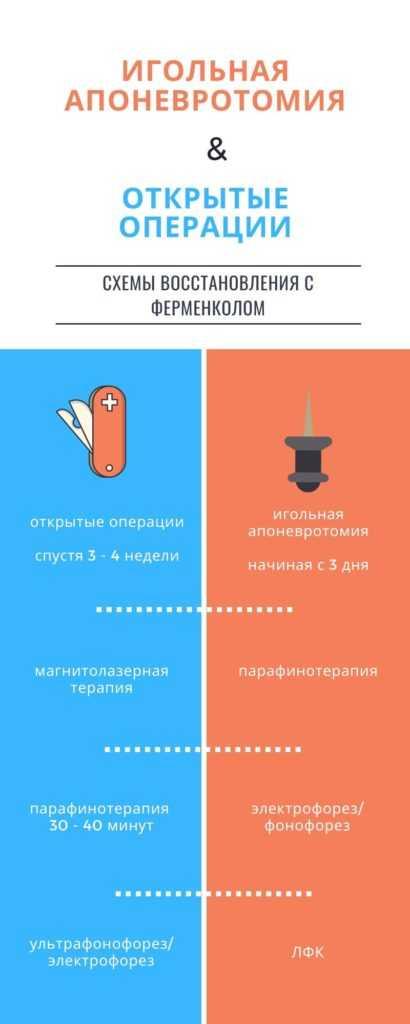 игольная апоневротомия и открытые операции: схема восстановления с Ферменколом
